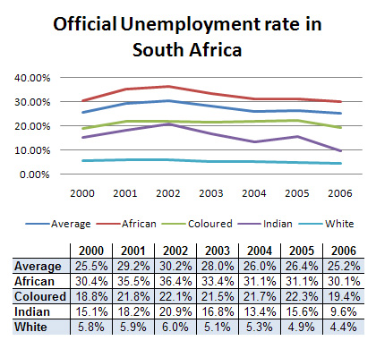 causes of unemployment in south africa South africa's unemployment rate decreased to 267 percent in the fourth quarter of 2017 from 277 percent in the previous period the number of unemployed fell by 330 thousand to 588.