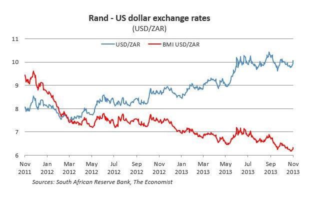 Figure 1 Rand Us Dollar Exchange Rates Usd Zar