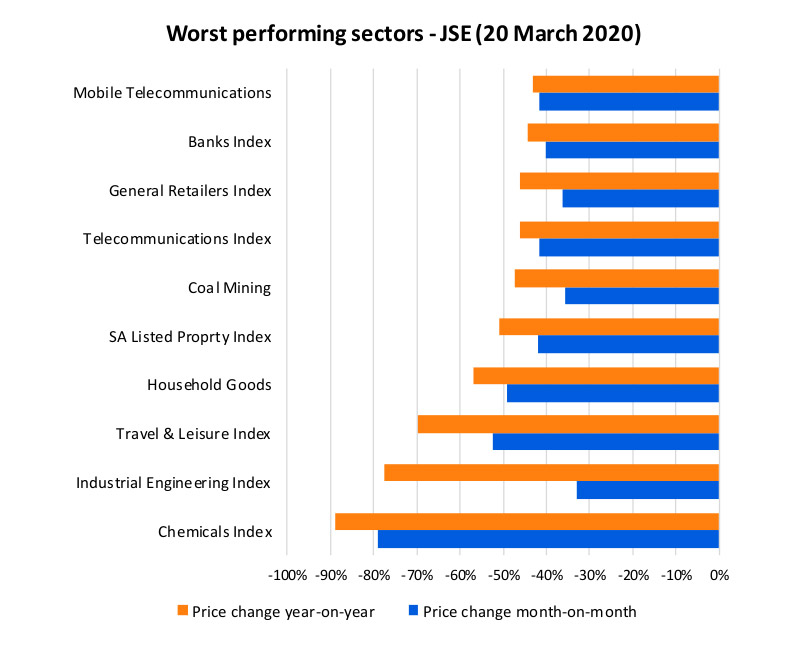 Chart 1: Worst performing sectors on the JSE, 20 March 2020​