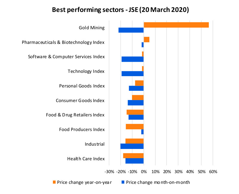 Chart 2: Best performing sectors on the JSE, 20 March 2020