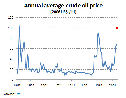 Escalating oil prices: Heavy impact on inflation - Quantec